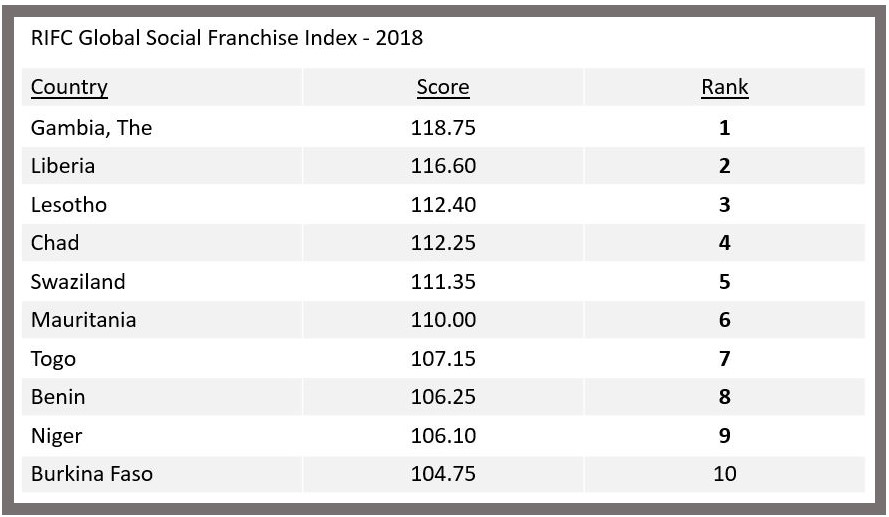2018 Global Social Franchise Index Top 10 Country List