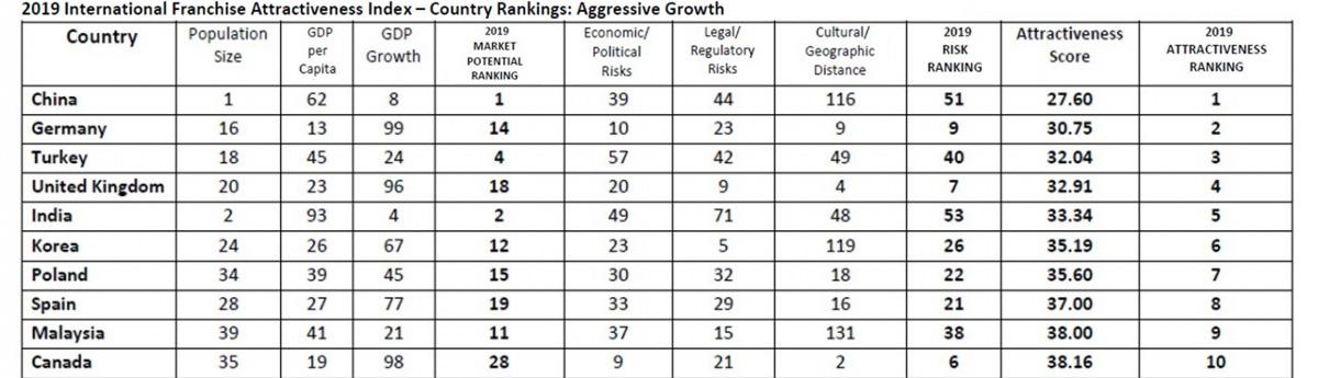 2019 International Franchise Attractiveness Index - Country Rankings Top 10: Balanced Growth - China, Germany, Turkey, UK, India, Korea, Poland, Spain, Malaysia, Canada