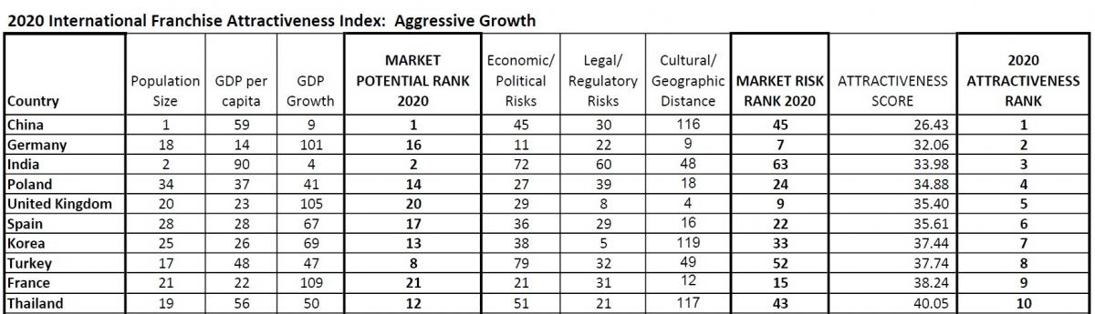 2020 International Franchise Attractiveness Index Country Ranking (Aggressive Growth) 2020 RIFC International Franchise Attractiveness Index Aggressive Growth Top 10 Table - China, Germany, India, Poland, UK, Spain, Korea, Turkey, France, Thailand