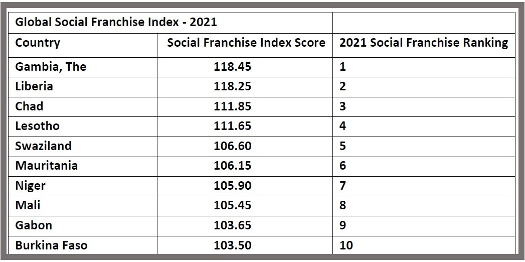 2021 Global Social Franchising Index Top 10 List