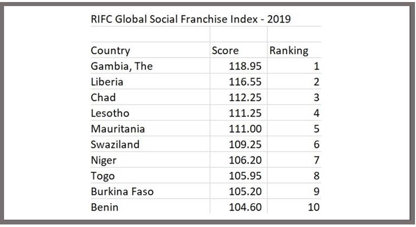 2019 RIFC Top 10 Global Social Franchise Index - Gambia, Liberia, Chad, Lesotho, Mauritania, Swaziland, Niger, Togo, Burkina Faso, Benin