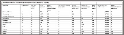 2021 International Franchise Attractiveness Index Top 11 Country Ranking