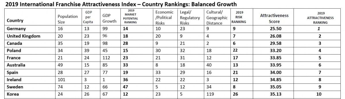 2019 International Franchise Attractiveness Index - Country Rankings Top 10: Balanced Growth - Germany, UK, Canada, Poland, France, Australia, Spain, Ireland, Sweden, Korea