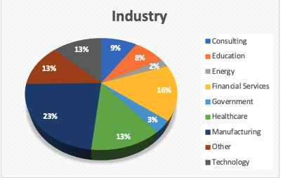 MBA-industry-data