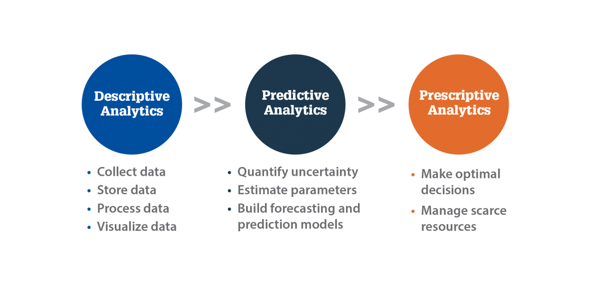chart-illustrating-descriptive-predictive-prescriptive-analytics